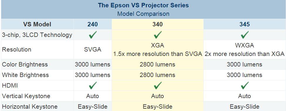 ویدئو پروژکتور اپسون مدل EPSON VS345