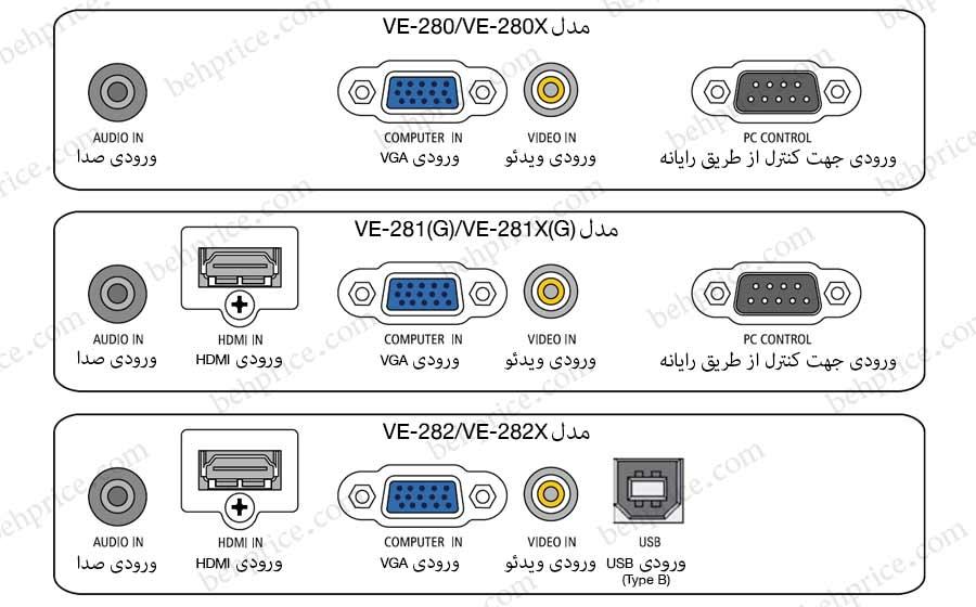 درگاه های ورودی پروژکتورهای سری VE
