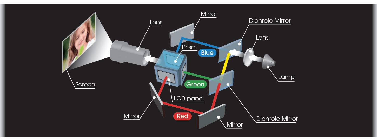 سیستم اوپتیکال 3LCD BrightEra