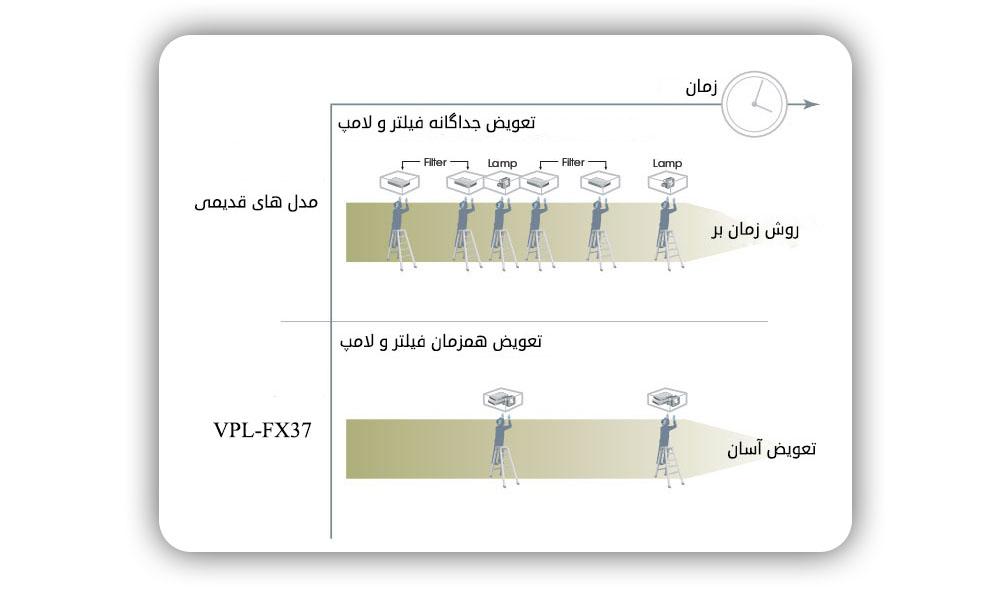 تعویض لامپ و فیلتر ویدئو پروژکتور سونی