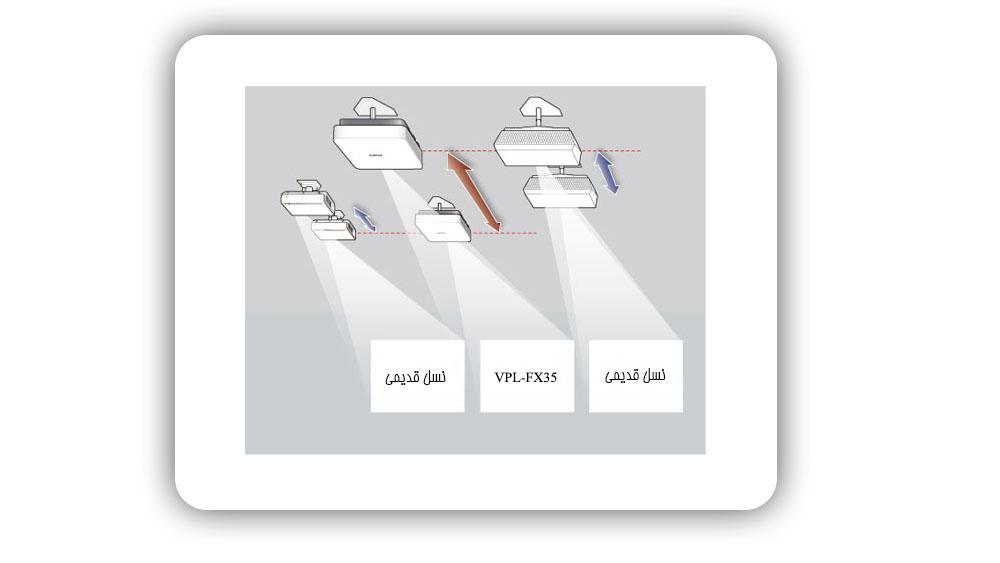 تعویض و نصب آسان ویدئو پروژکتور