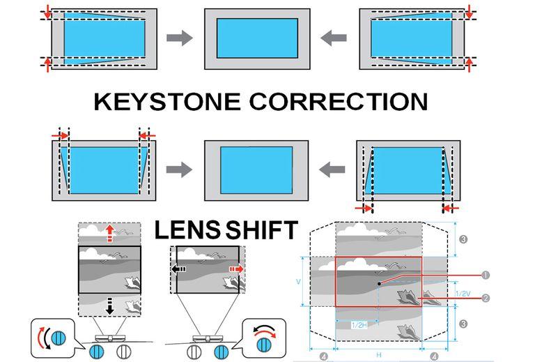 lens-shift-vs-keystone-correction