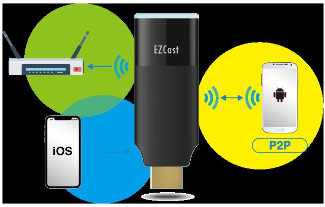 دانگل HDMI مدل EZCast 2