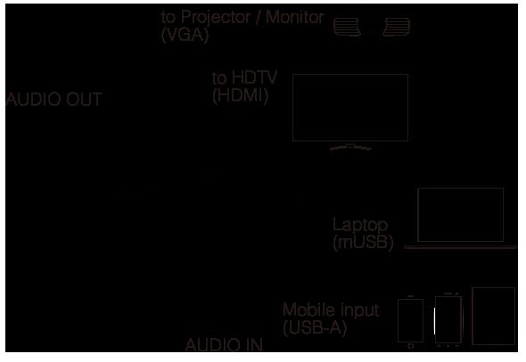 دانگل HDMI ایزی کست DUO